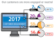 2017 eHealth Customer Survey results for Engagement